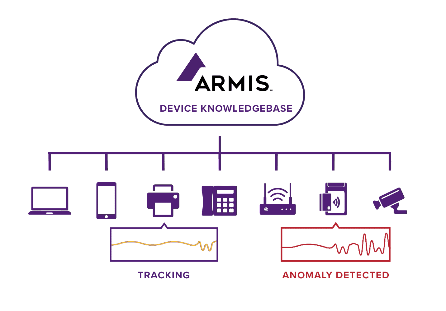 Armis knowledge database